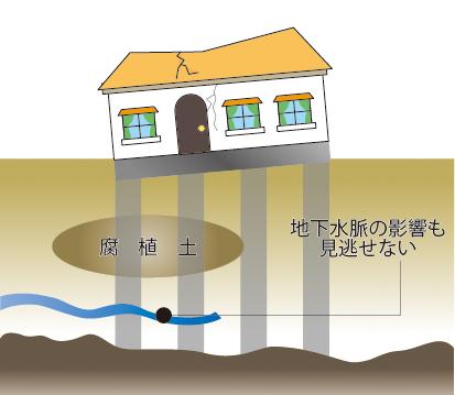 不同沈下を起こした住宅